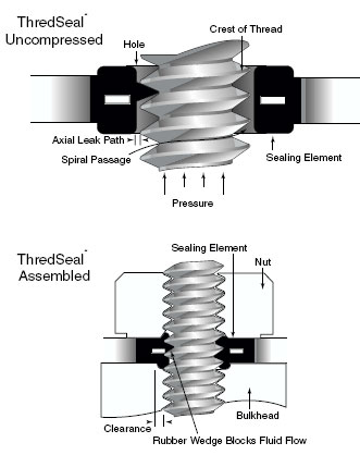 Distributor Of Seals Gaskets O Rings Adhesives